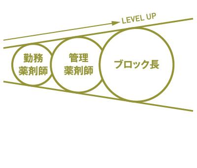 キャリアアップ01